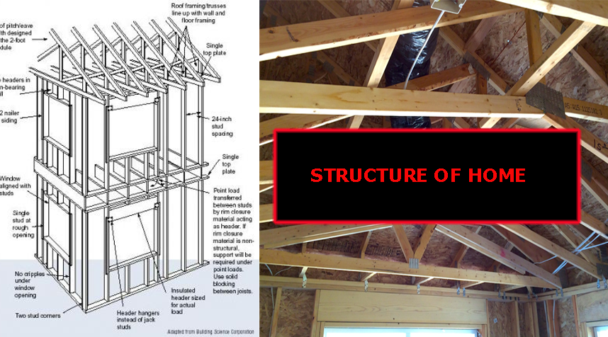 Structure of Home